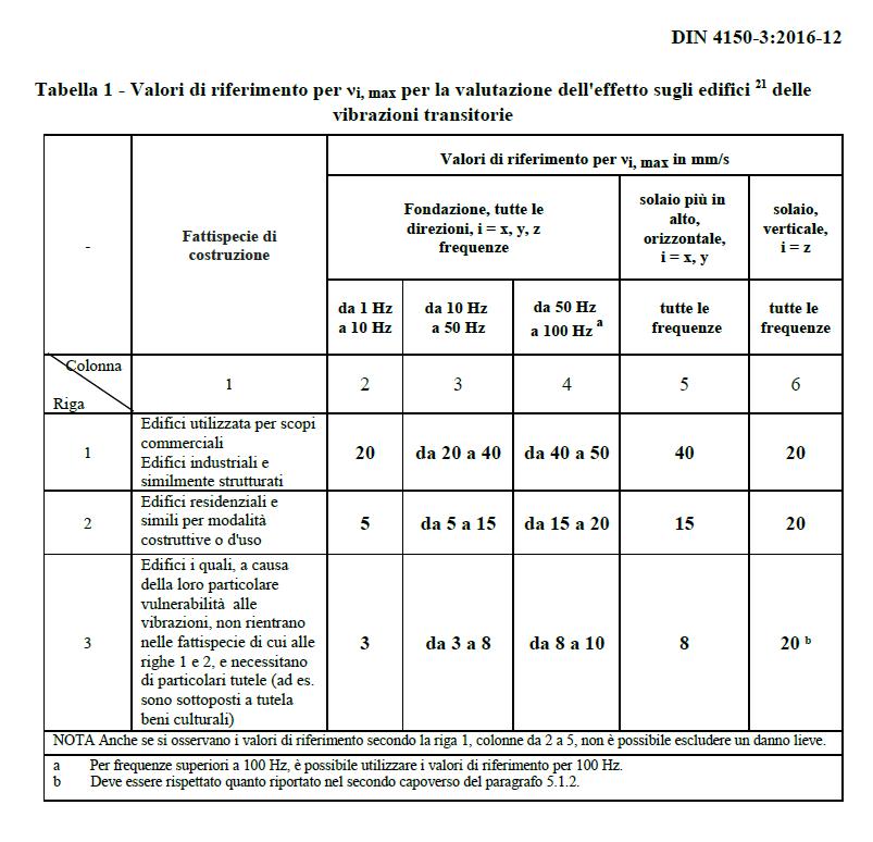 DIN 4150 Tab 1